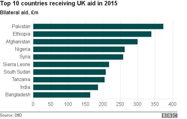Aid bar chart