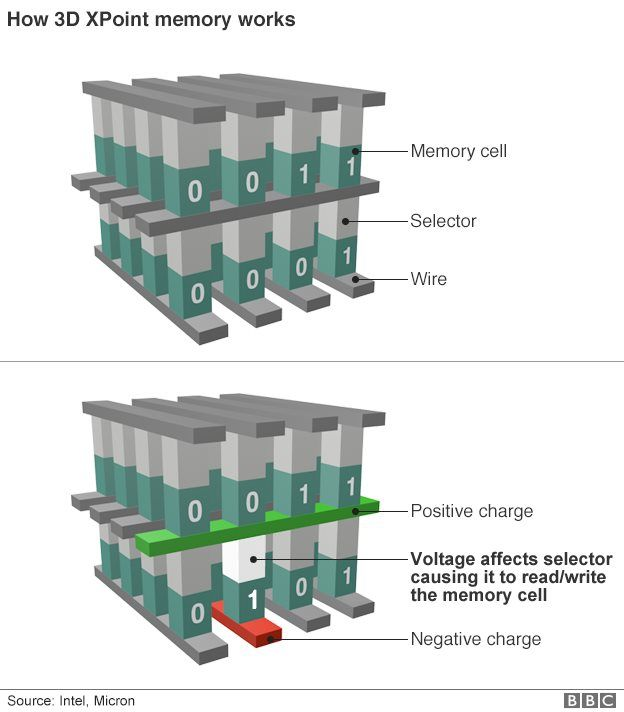 3D Xpoint Memory: Faster-Than-Flash Storage Unveiled   Awaken