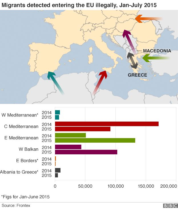 A map showing movements of migrants in Europe