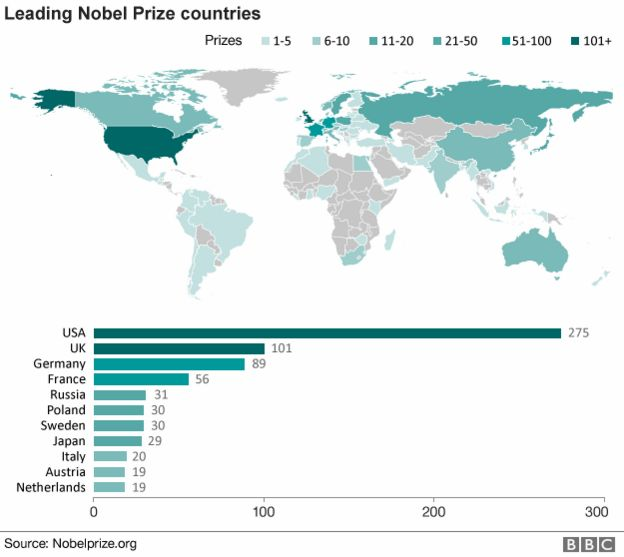 Map showing the leading Nobel Prize countries