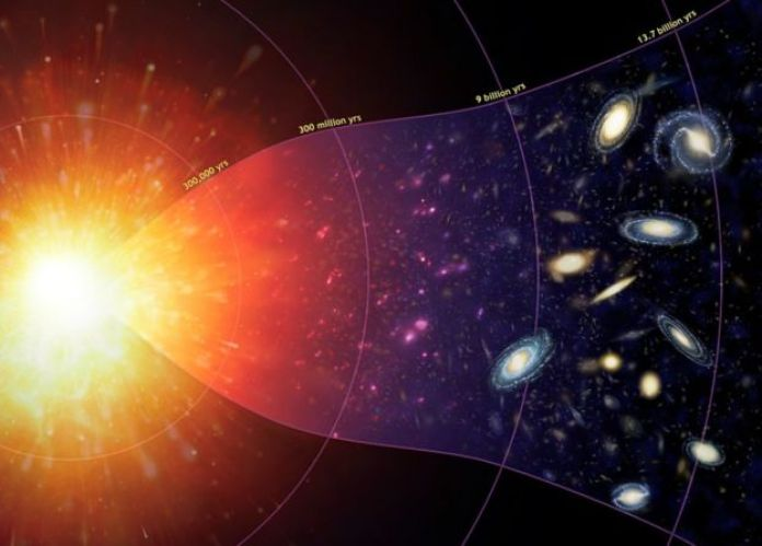 Big Bang to first galaxies