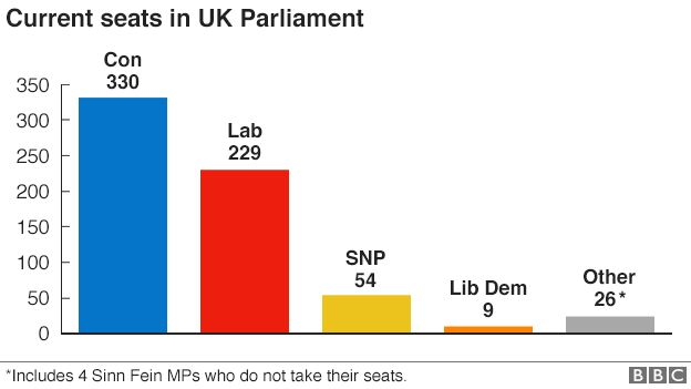 Chart showing numbers of seats held by four biggest parties in Parliament