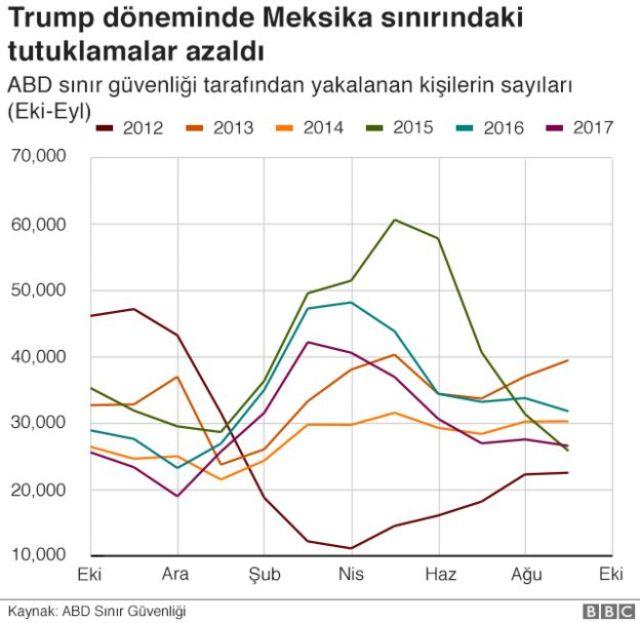 Trump Meksika grafiği