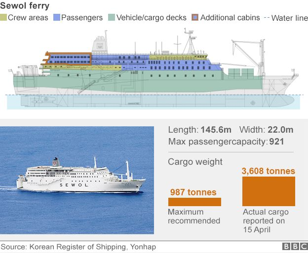 Ferry profile