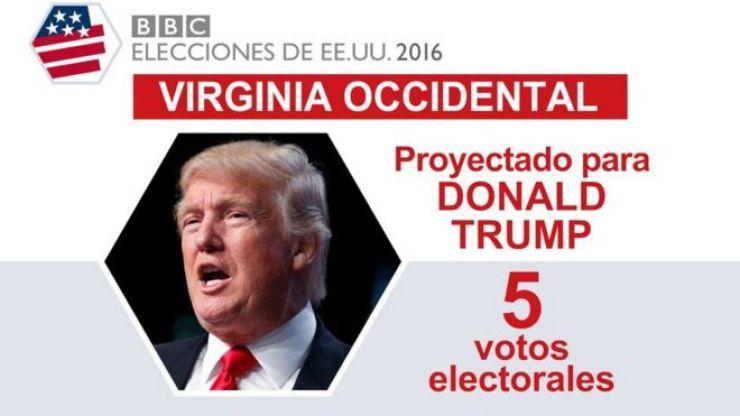 En Virginia Occidental ganó Trump.