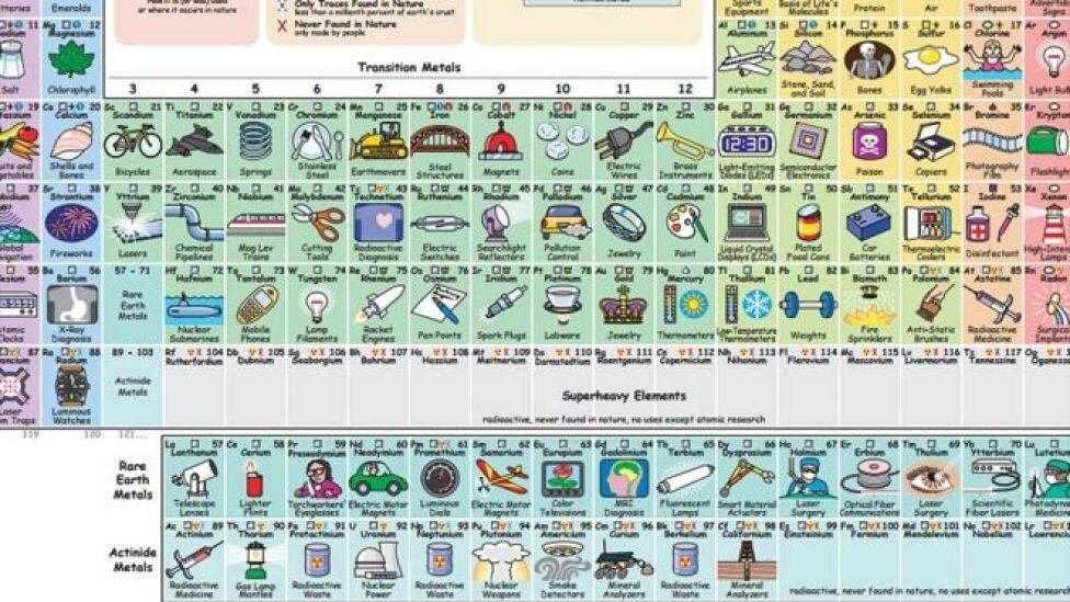 La tabla peridica que te dice para qu sirve cada elemento seccin de la tabla peridica creada por keith enevoldsen donde se ve en recuadros en el urtaz Image collections