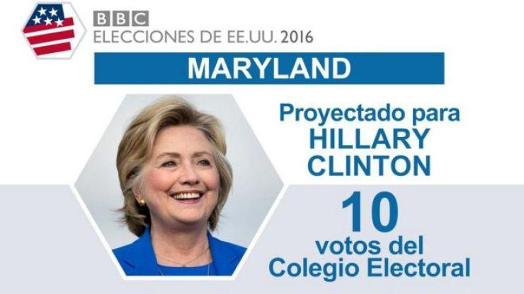 En Maryland ganó Clinton.