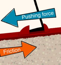 what is friction  [ 1280 x 720 Pixel ]