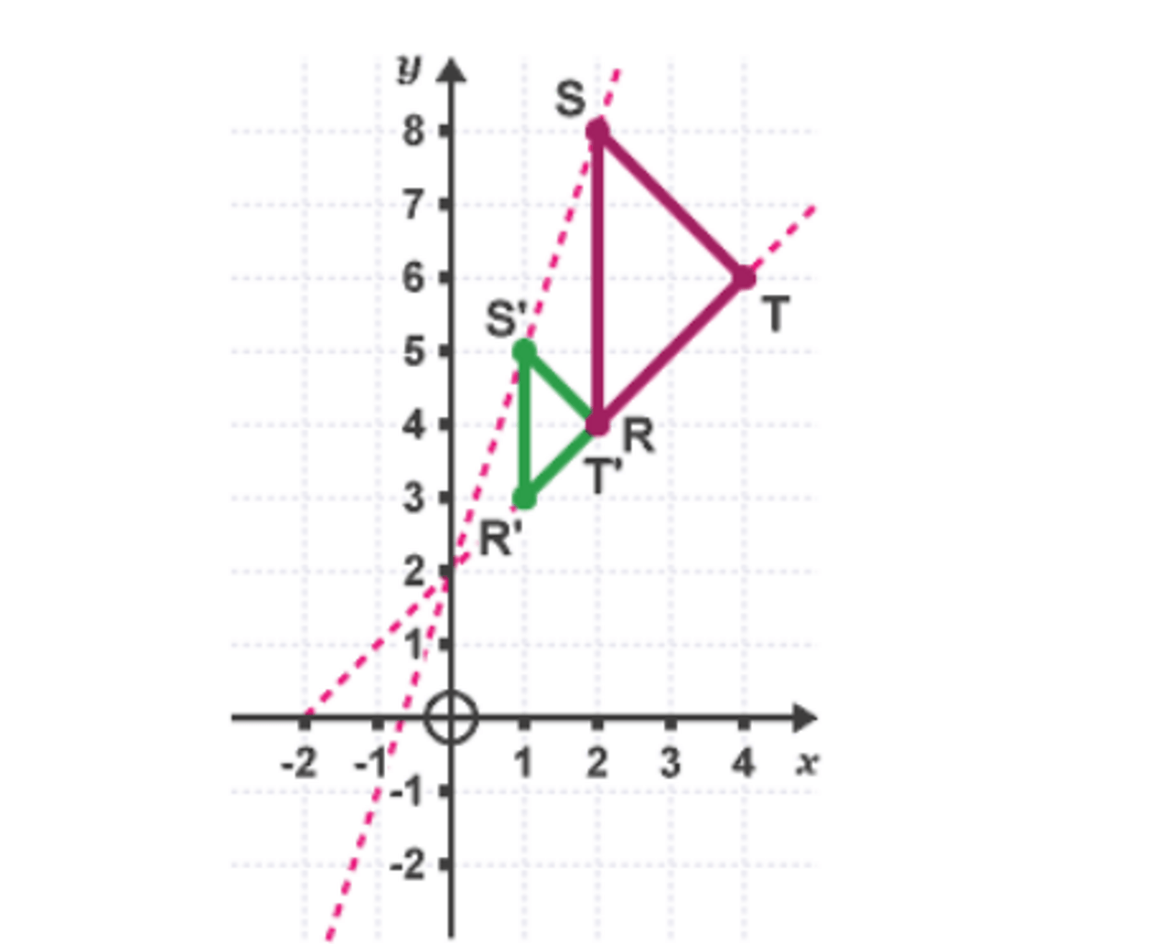Fractional enlargements and finding the centre of