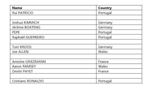 UEFA team of Euro 2016