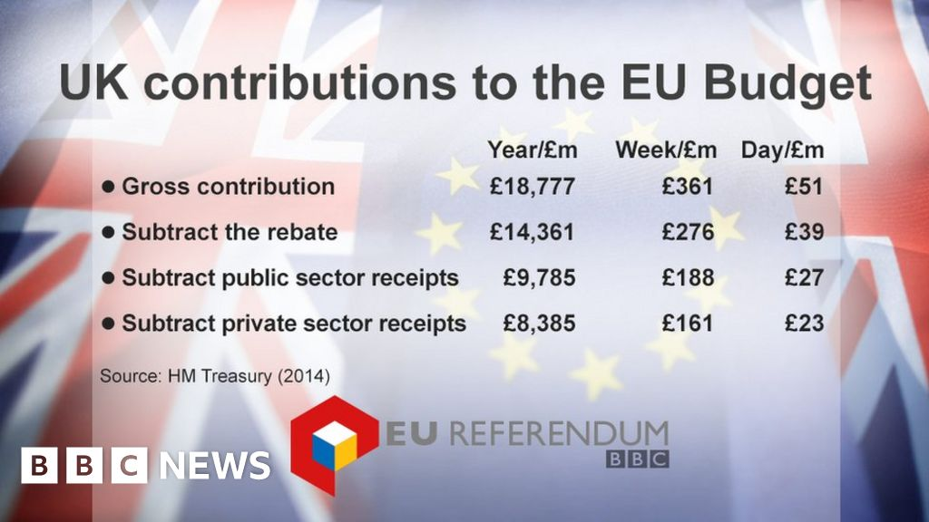 Reality Check How much does the EU Budget cost the UK