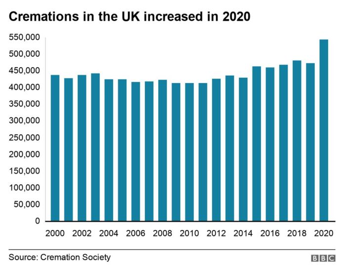 Chart shows the number of cremations in the UK rose in 2020