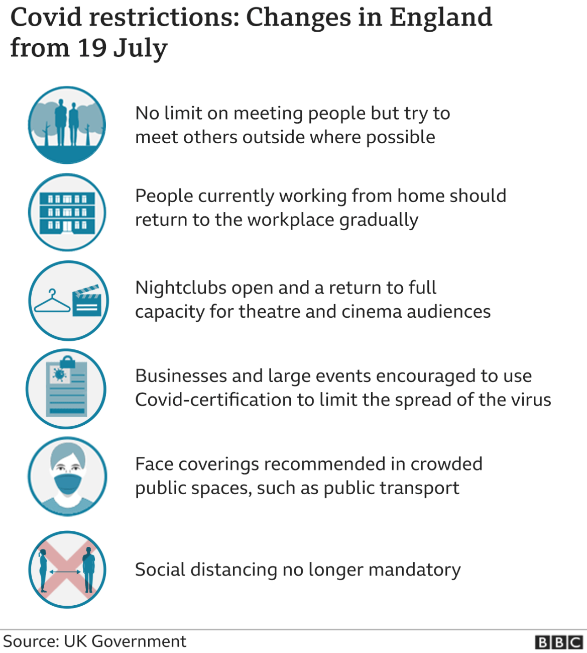 Graphic showing changes from 19 July