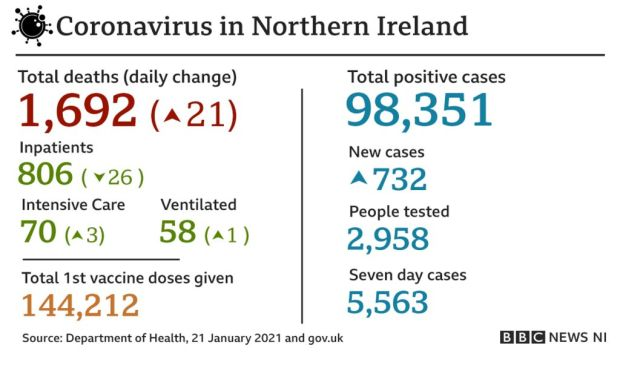 A graphic that reads: Coronavirus in Northern Ireland: total deaths - 1,692; daily change - 21; total positive cases - 98,351; new cases - 732; total first vaccine doses given - 144,212. Source - Department of Health, 21 January 2021