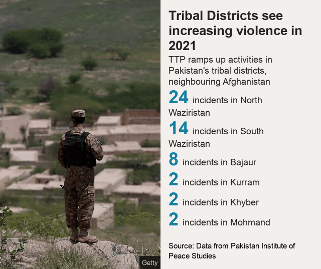 Graphic details increasing violence in tribal districts in 2021