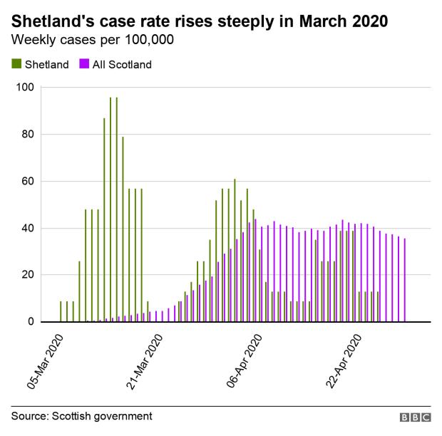 Shetland cluster