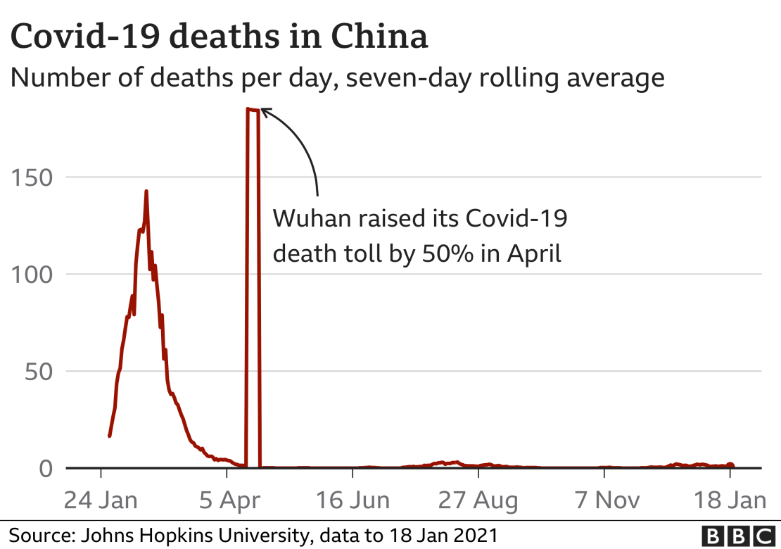 Graph showing deaths linked to Covid-19