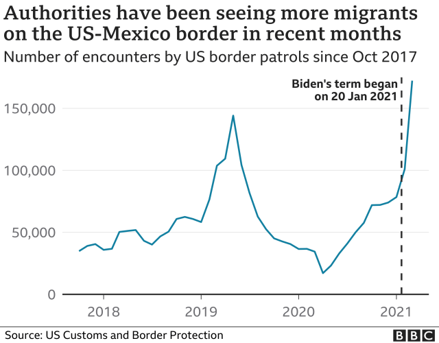 Chart showing the number of encounters US border patrols have had with migrants