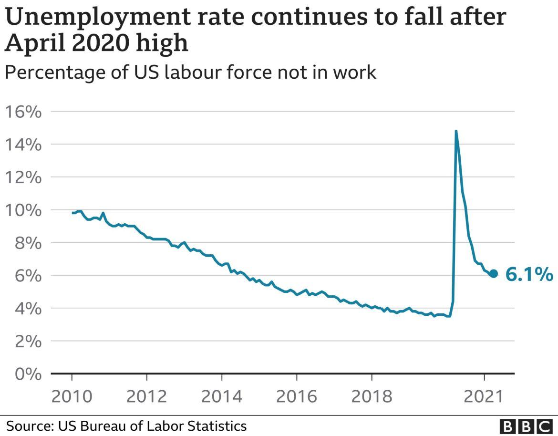 US unemployment graph