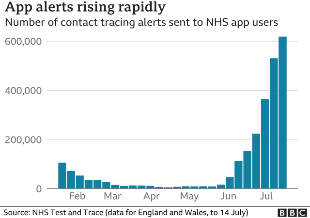 Chart showing the steep increase in app alerts