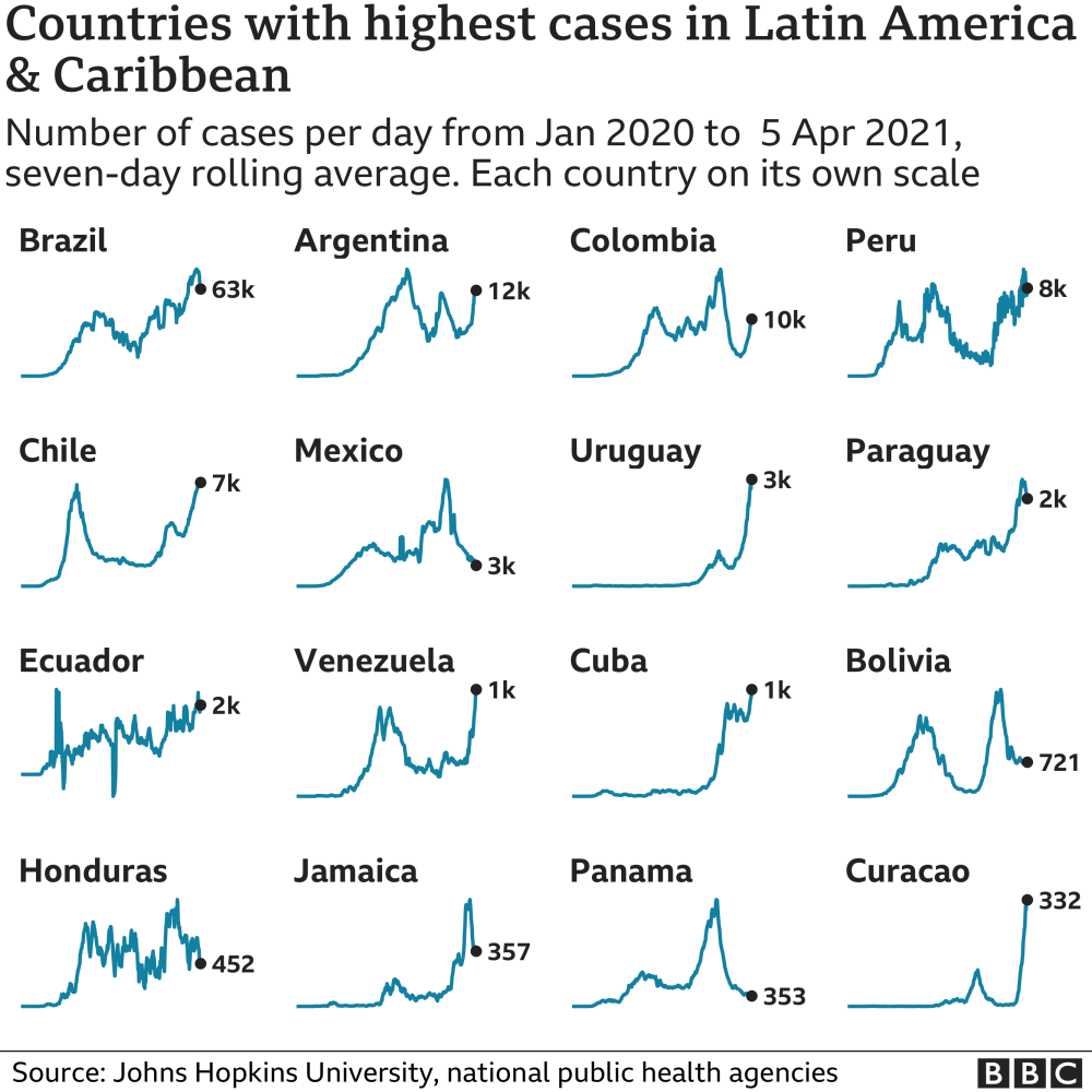 Chart showing the countries in Latin America and the Caribbean with the highest average number of cases in the last week. Updated 6 April