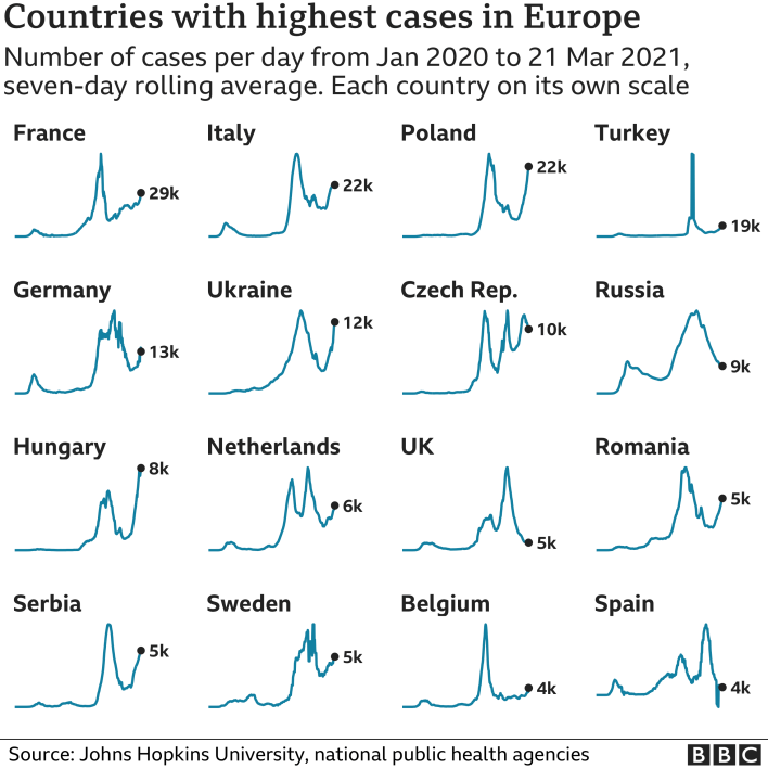 Chart showing the countries in Europe with the highest average number of cases in the last week. Updated 22 March.
