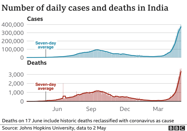 Chart shows cases and deaths in India