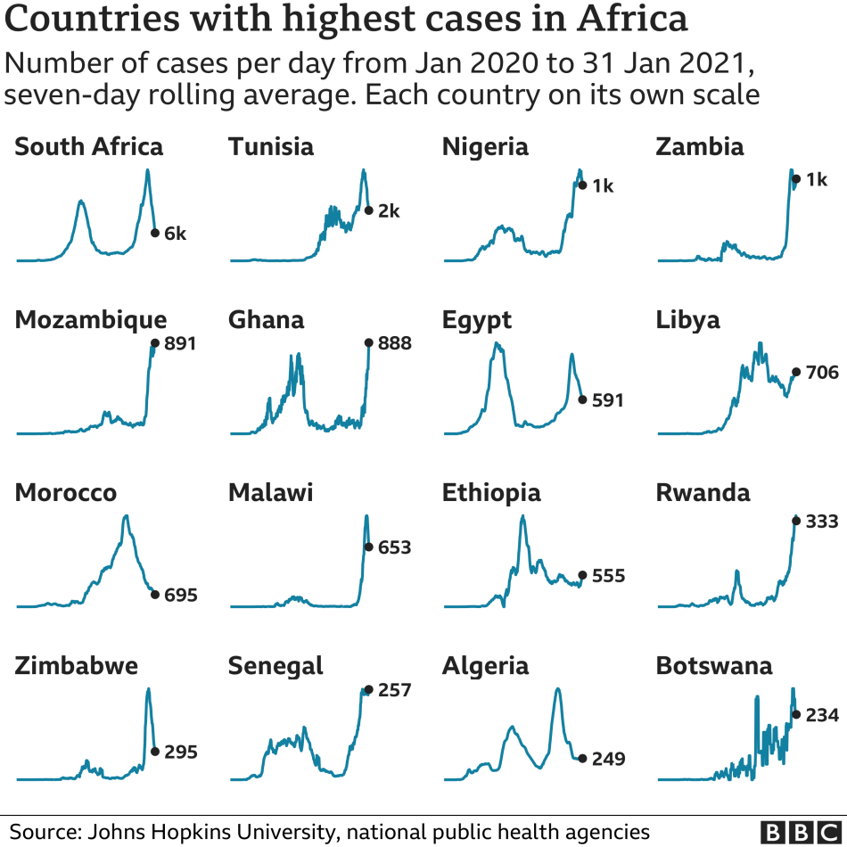 Chart showing the countries in Africa with the highest average number of cases in the last week. Updated 1 February.