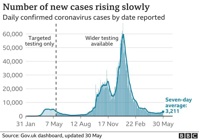 Chart showing the number of UK infections is rising slowly