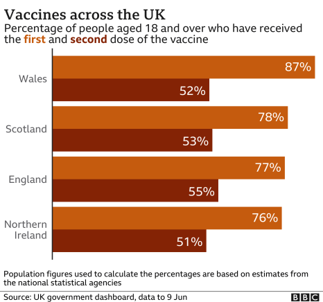 Who has been vaccinated in the UK?