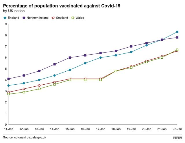 Graph showing percentage of population vaccinated