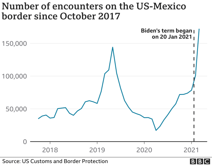 US southern border encounters 2018-2021