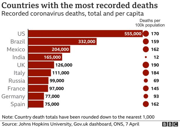 Covid: Brazil has more than 4,000 deaths in 24 hours for first time - BBC News