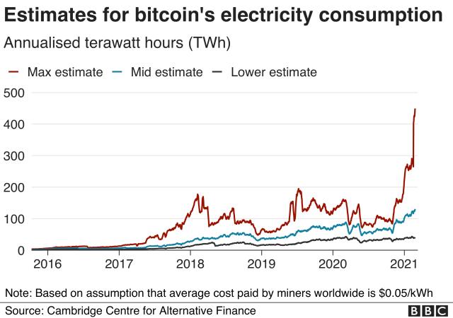 Estimates for bitcoin's electricity consumption
