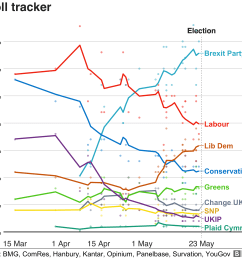 graph showing support for parties in polls for the euro elections  [ 2666 x 2500 Pixel ]