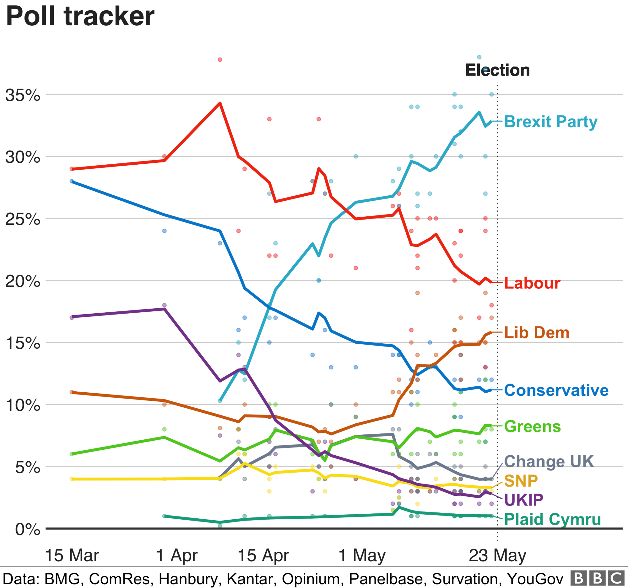 hight resolution of graph showing support for parties in polls for the euro elections