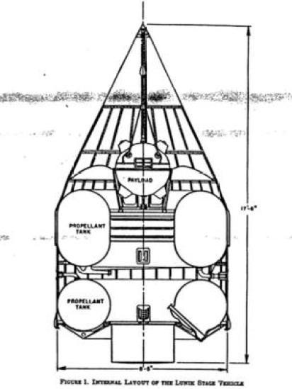 Modelo de Lunik según documentos desclasificados de la CIA.