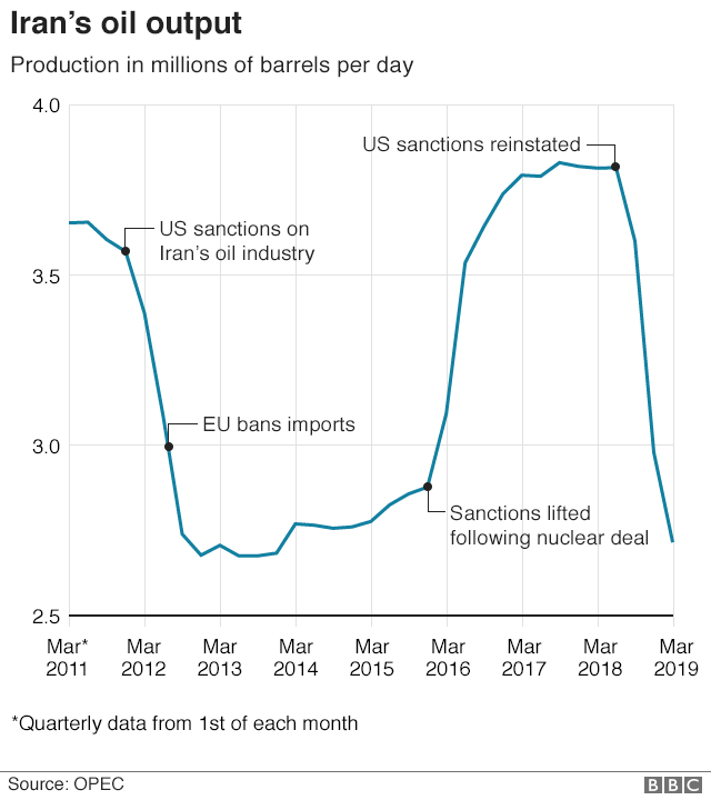 Chart showing Iranian oil production