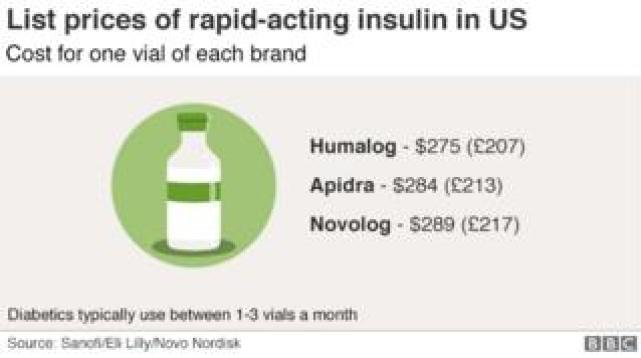 List prices of US insulin; Humalog is $275 a vial, Apidra is $283 a vial, Novolog is $289 a vial