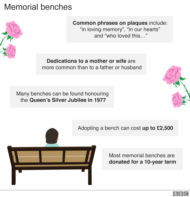 Facts about memorial benches in graphic