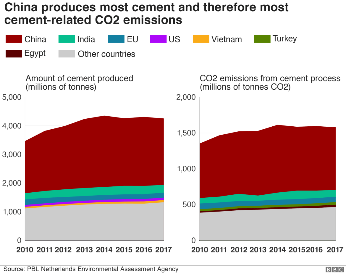 Charts showing the rise in cement production and related CO2 emissions