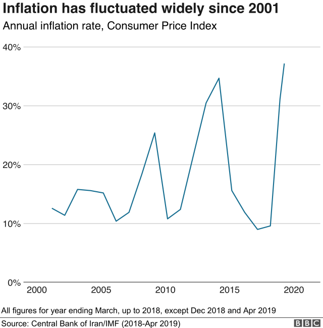 Chart showing annual inflation rate in Iran