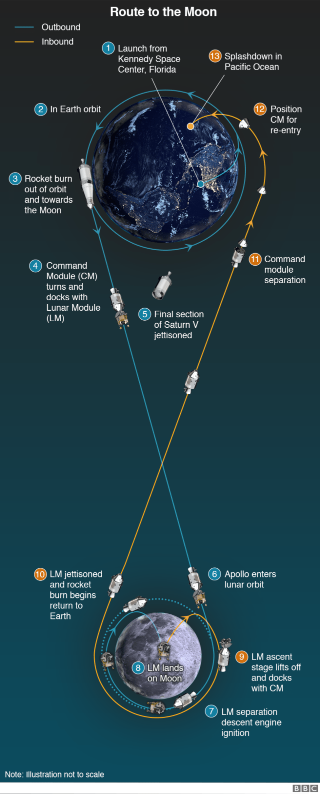 Infographic showing the route to the Moon