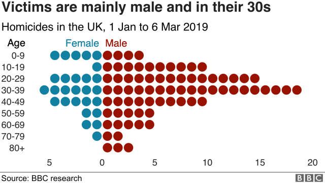 Chart showing age and gender of victims