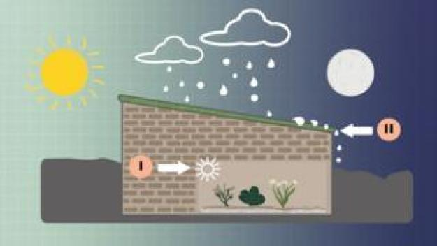 Diagram explaining why a Walipini is unique. Arrow 1) Bricks absorb and conduct heat from the sun, creating warm and humid conditions all year round. Arrow 2) Walipinis are built to defend crops from the elements; including hail storms, flash floods, and baking heat.
