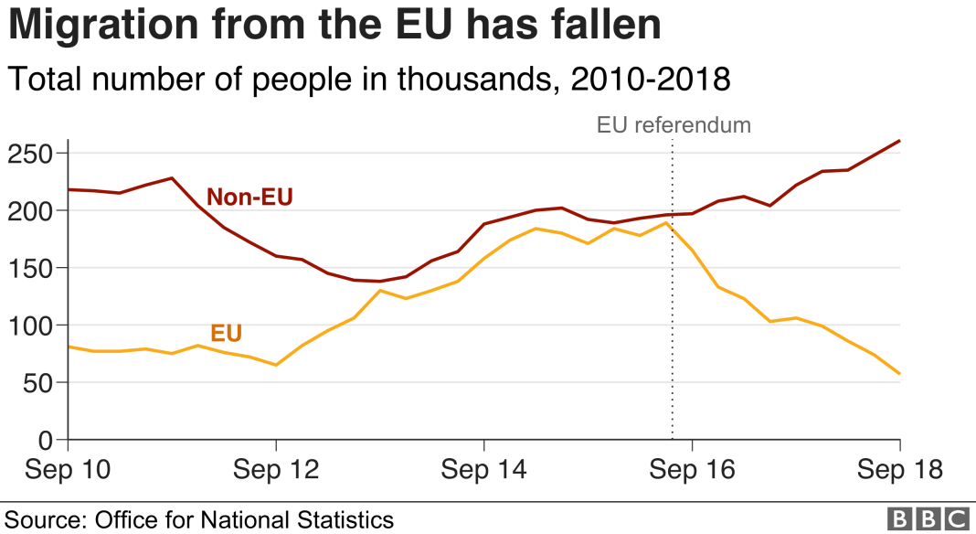 Chart showing net migration to the UK from the EU and the rest of the world