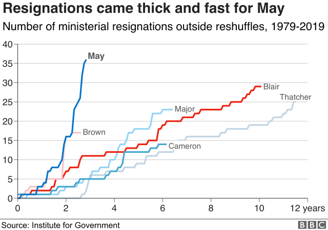 Chart showing how resignations have come thick and fast under May