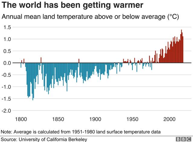 World is getting warmer