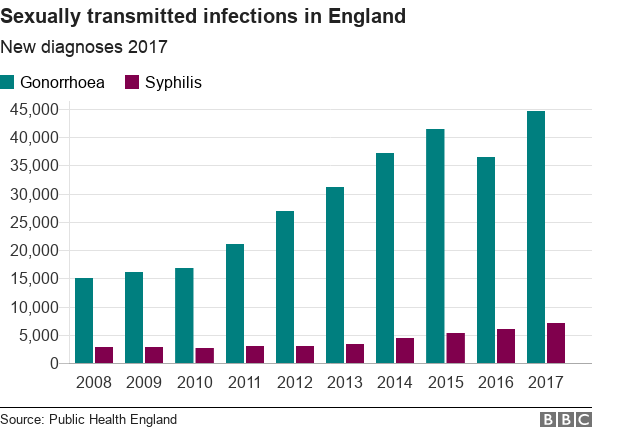 Graph showing rising rates of syphilis and gonorrhea