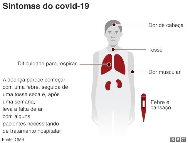 Coronavírus: quais os sintomas e os riscos da doença covid-19 ...